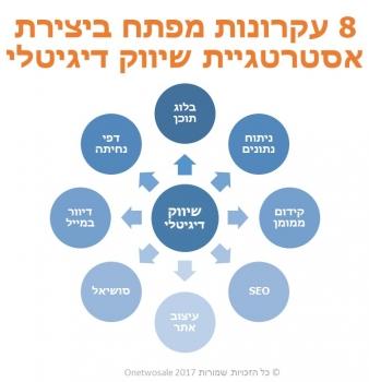 שמונה עקרונות לאסטרטגיית שיווק דיגיטלי עם תוכן , SEO , קידום ממומן , אתר אינטרנט ועוד כלים